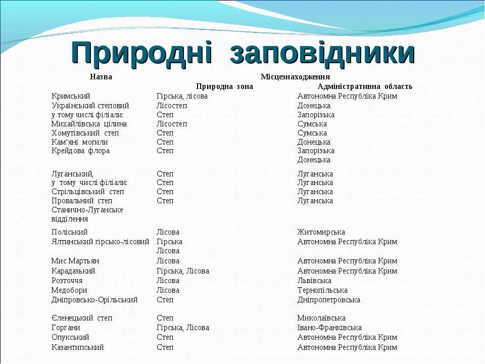 Природні заповідники Назва Місцезнаходження Природна зона Адміністративна обл...