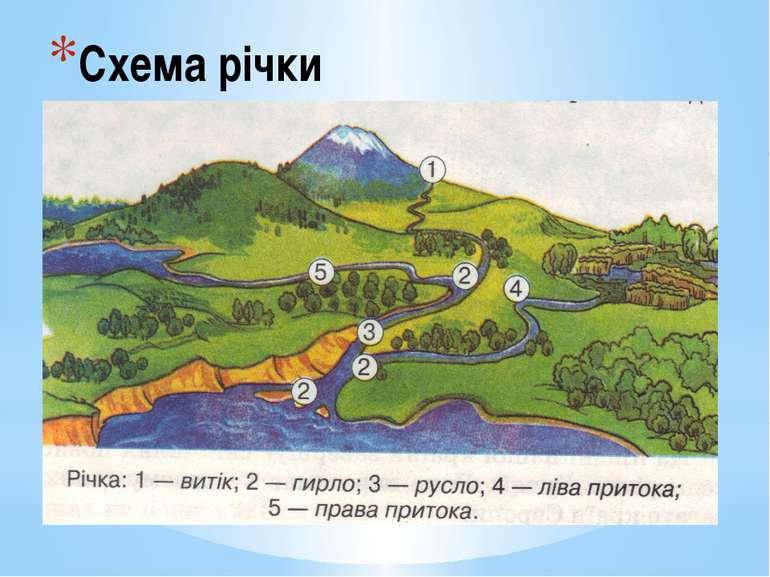 Схема річки