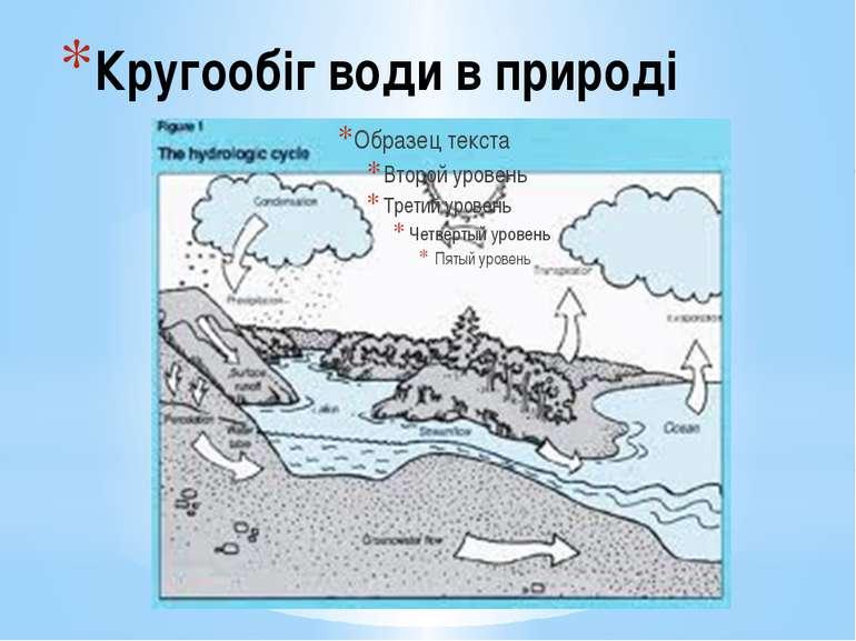 Кругообіг води в природі