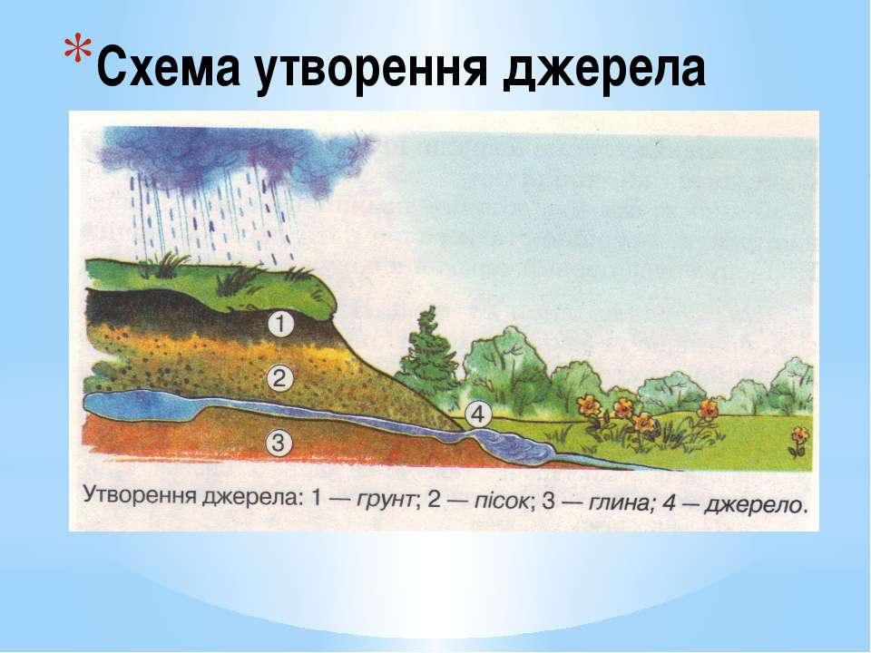 Схема утворення джерела