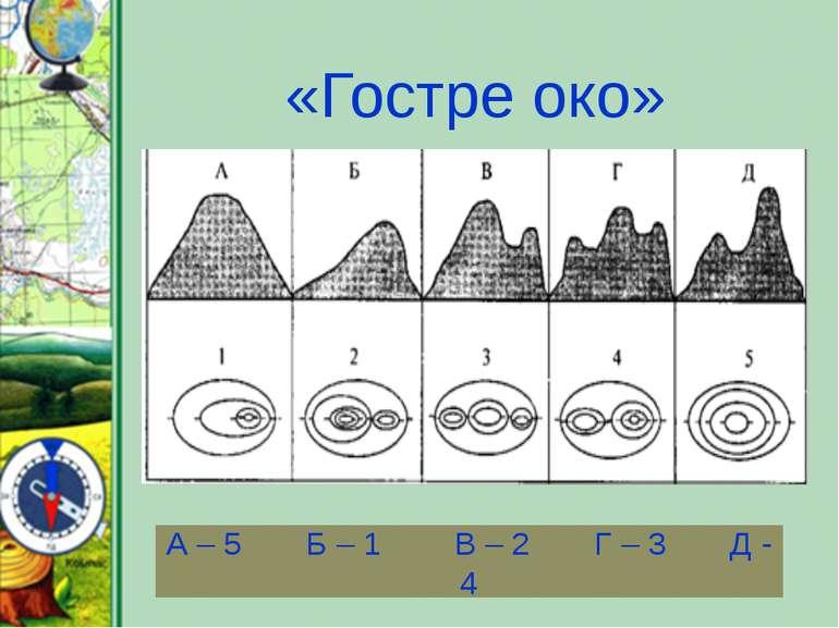 А – 5 Б – 1 В – 2 Г – 3 Д - 4 «Гостре око»