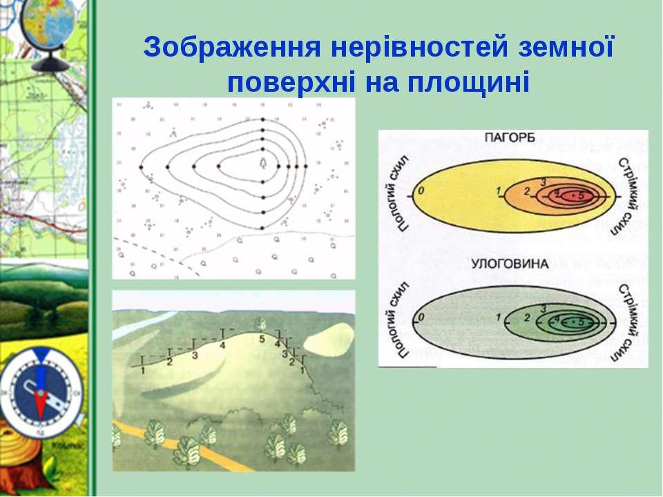 Зображення нерівностей земної поверхні на площині