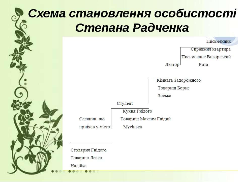 Схема становлення особистості Степана Радченка