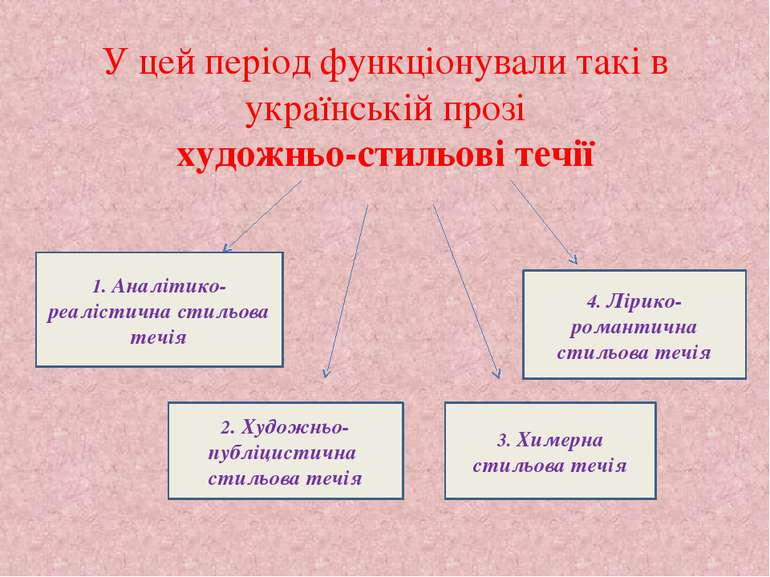 У цей період функціонували такі в українській прозі художньо-стильові течії 1...