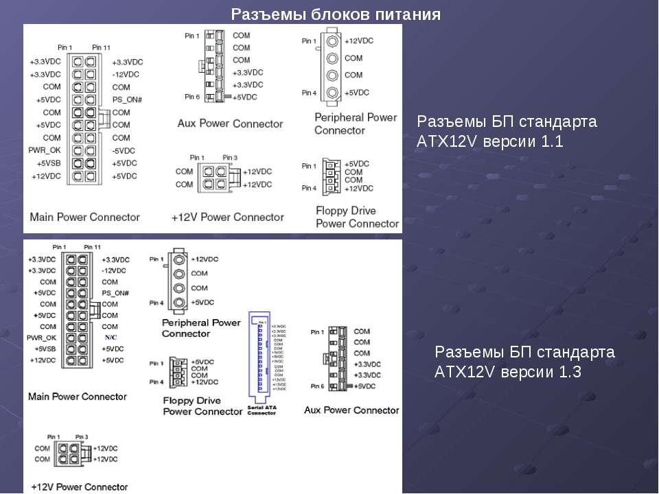 Разъемы блоков питания Разъемы БП стандарта ATX12V версии 1.1 Разъемы БП стан...