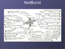 NetBurst
