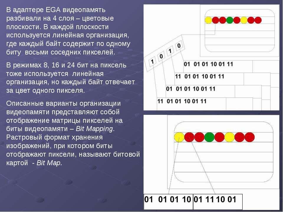 В адаптере EGA видеопамять разбивали на 4 слоя – цветовые плоскости. В каждой...