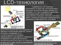 Схема прохождения светового потока через матрицы 3LCD-проектора Современные L...