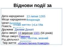 Віднови події за алгоритмом Данте Дата народження: Місце народження: Ідеал: П...
