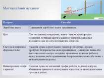 Мотиваційний механізм Напрям Способи Заробітна плата Підвищення заробітної пл...