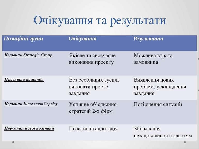 Очікування та результати Позиційні групи Очікування Результати КерівникStrate...