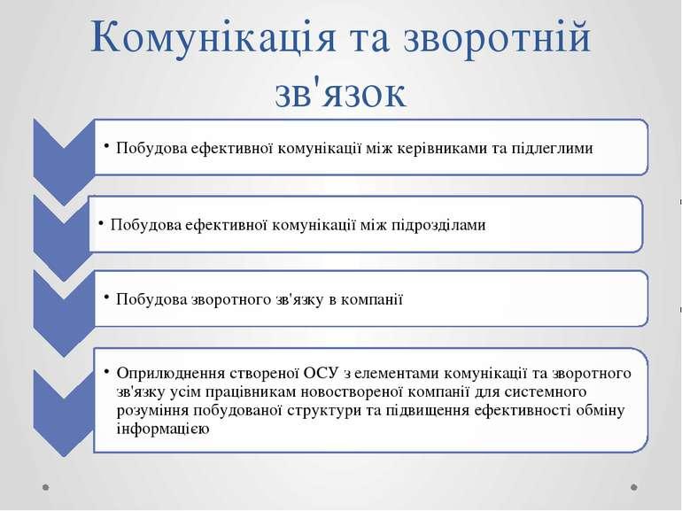 Комунікація та зворотній зв'язок