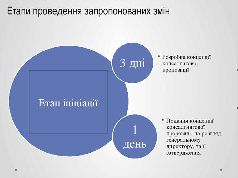 Етап Ініціації Етапи проведення запропонованих змін Етап ініціації