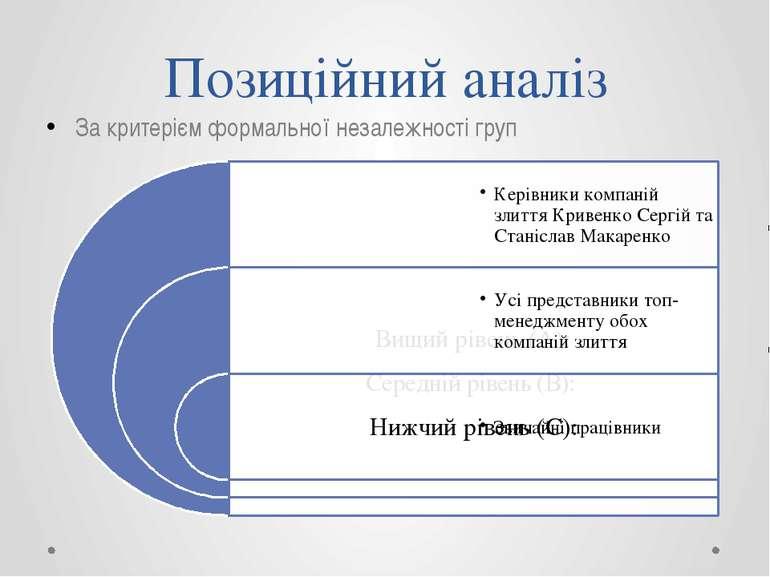 Позиційний аналіз За критерієм формальної незалежності груп