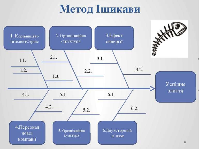Успішне злиття 1. Керівництво ІнтелектСервіс 2. Організаційна структура 3.Ефе...