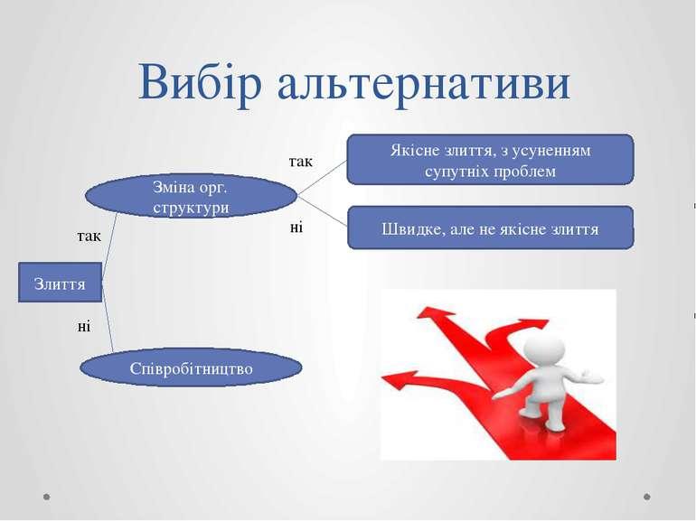 Вибір альтернативи Злиття Зміна орг. структури Співробітництво так ні Якісне ...