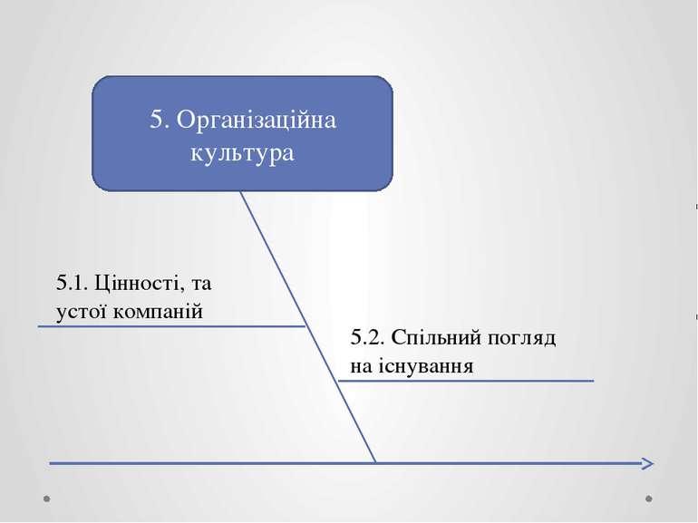 5. Організаційна культура 5.1. Цінності, та устої компаній 5.2. Спільний погл...