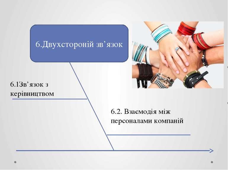 6.Двухстороній зв'язок 6.1Зв'язок з керівництвом 6.2. Взаємодія між персонала...