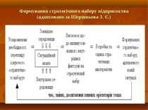 Формування стратегічного набору підприємства (адаптовано за Шершньова З. Є.)