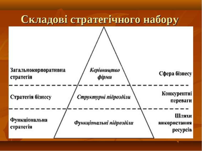 Складові стратегічного набору