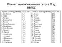 Рівень тіньової економіки світу в % до ВВП(1)