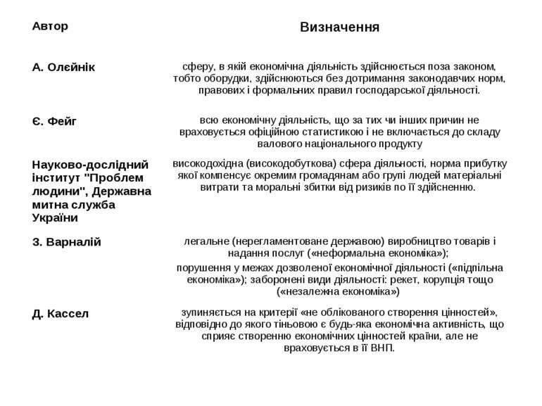 Автор Визначення А. Олєйнік сферу, в якій економічна діяльність здійснюється ...
