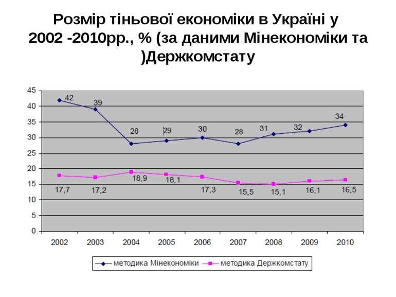 Розмір тіньової економіки в Україні у 2002 -2010рр., % (за даними Мінекономік...