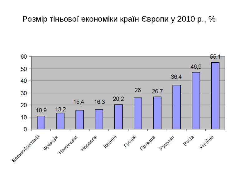 Розмір тіньової економіки країн Європи у 2010 р., %