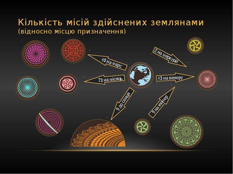Кількість місій здійснених землянами (відносно місцю призначення) 73 на місяц...