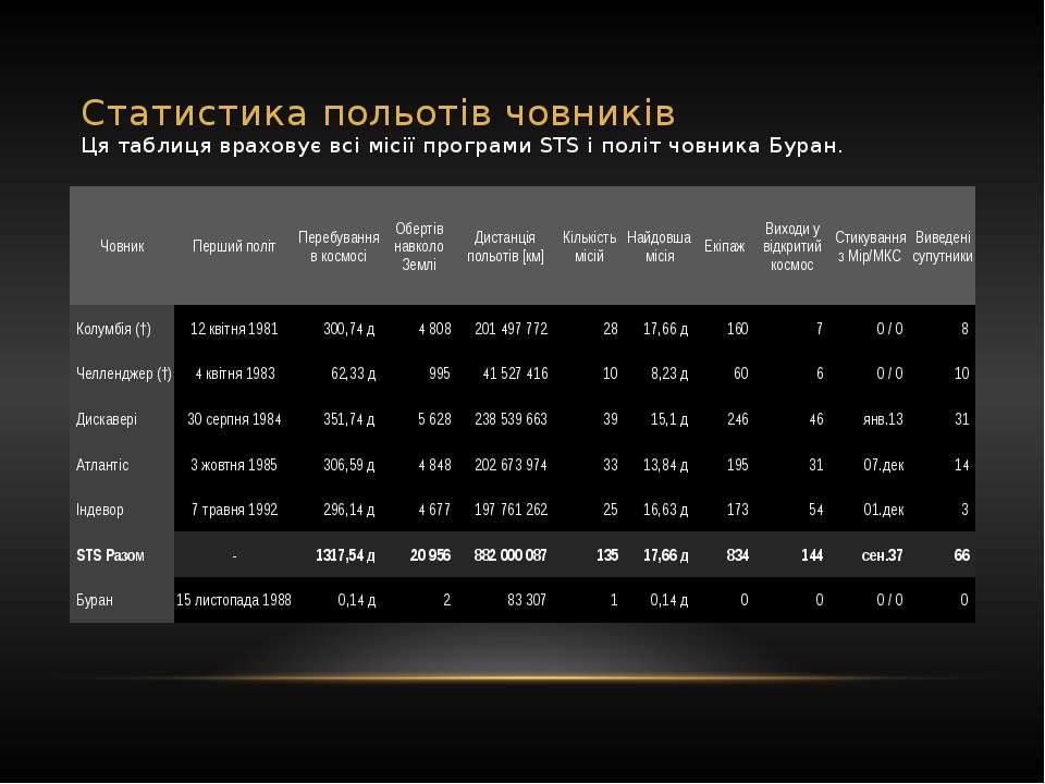 Статистика польотів човників Ця таблиця враховує всі місії програми STS і пол...
