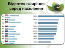 Відсоток ожиріння серед населення