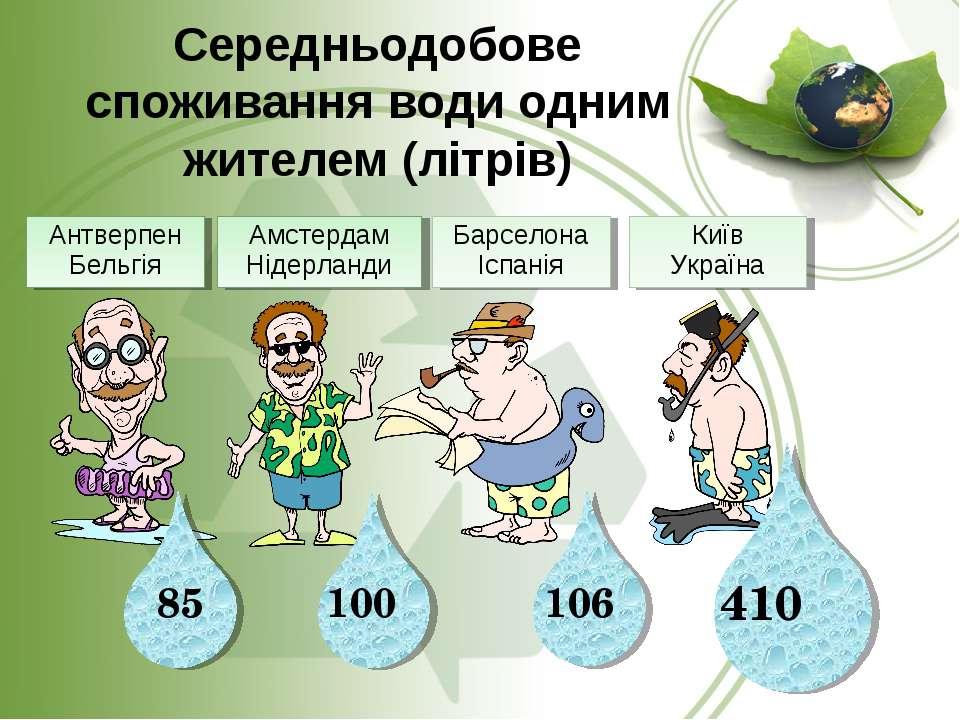 Середньодобове споживання води одним жителем (літрів) 106 100 85 Антверпен Бе...