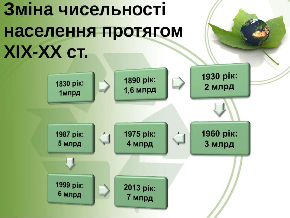 Зміна чисельності населення протягом ХІХ-ХХ ст.
