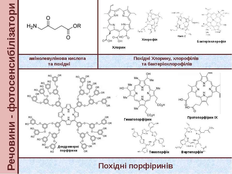 Речовини - фотосенсибілізатори амінолевулінова кислота та похідні Похідні пор...