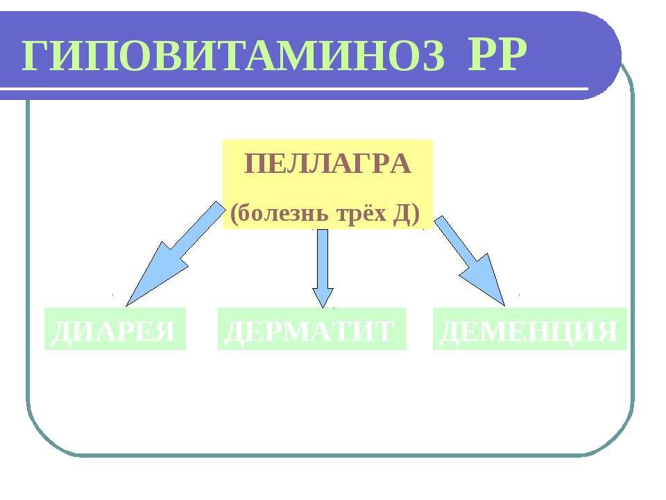 ГИПОВИТАМИНОЗ РР ПЕЛЛАГРА (болезнь трёх Д) ДИАРЕЯ ДЕРМАТИТ ДЕМЕНЦИЯ