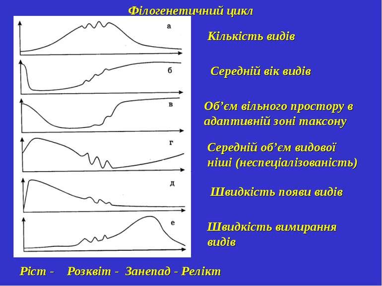 Філогенетичний цикл Кількість видів Середній вік видів Об'єм вільного простор...