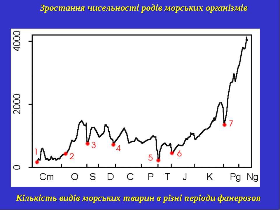 Зростання чисельності родів морських організмів Кількість видів морських твар...