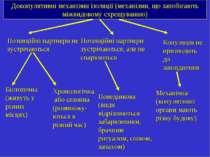 Докопулятивні механізми ізоляції (механізми, що запобігають міжвидовому схрещ...