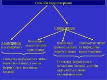 Способи видоутворення Алопатричне (географічне) Симпатричне Викликане екологі...