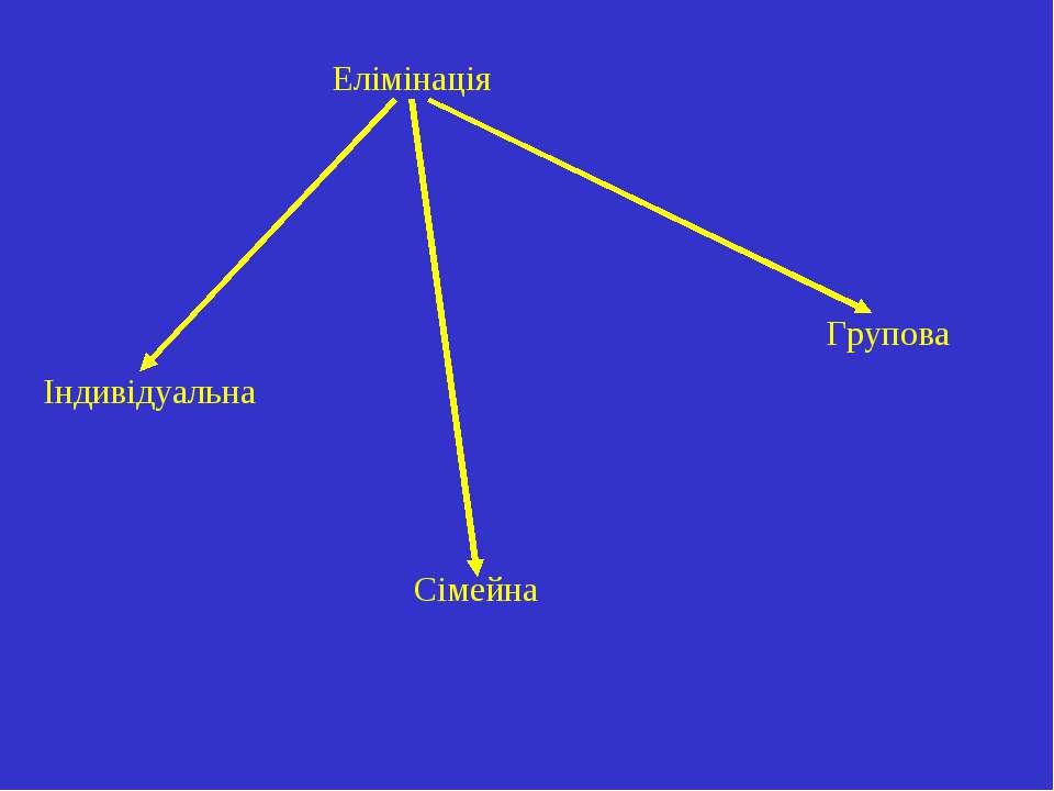 Елімінація Індивідуальна Сімейна Групова