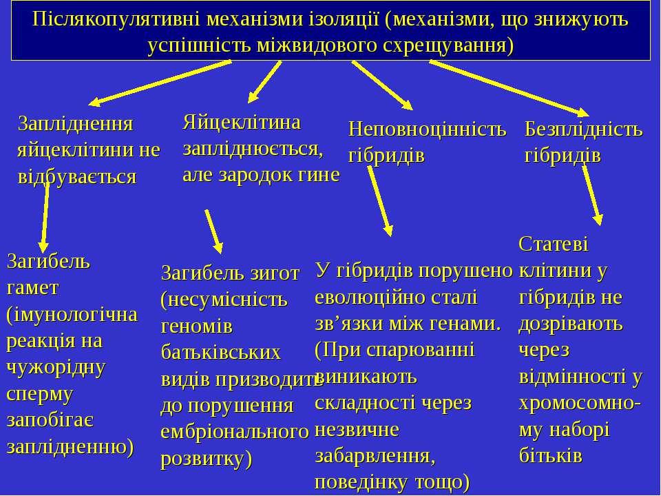 Післякопулятивні механізми ізоляції (механізми, що знижують успішність міжвид...