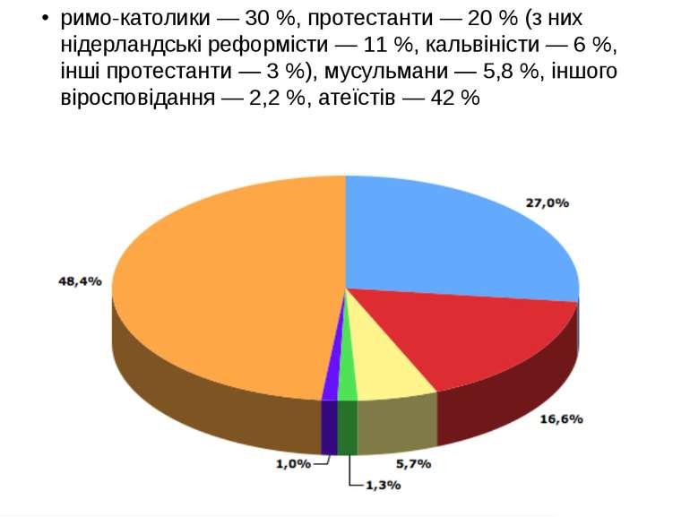 римо-католики — 30 %, протестанти — 20 % (з них нідерландські реформісти — 11...