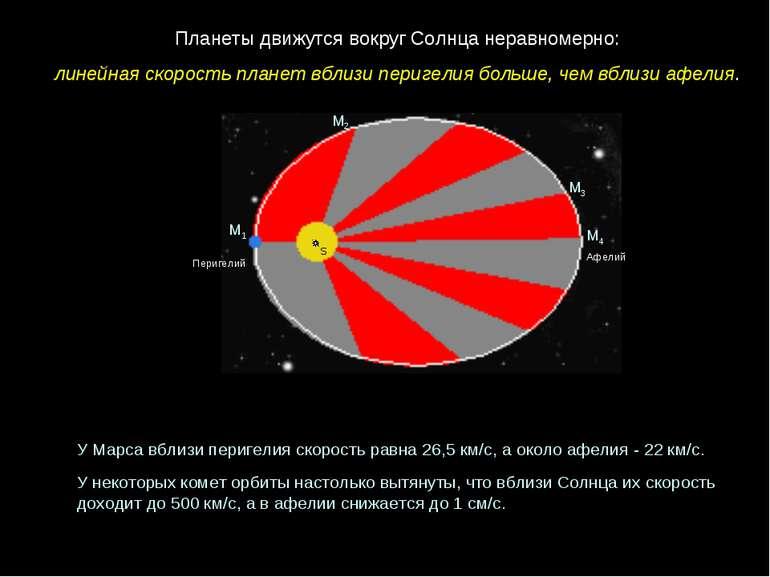 Перигелий Афелий М1 М2 М3 М4 Планеты движутся вокруг Солнца неравномерно: лин...