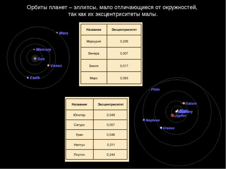 Орбиты планет – эллипсы, мало отличающиеся от окружностей, так как их эксцент...