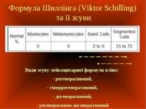 Формула Шиллінга (Viktor Schilling) та її зсуви Види зсуву лейкоцитарної форм...