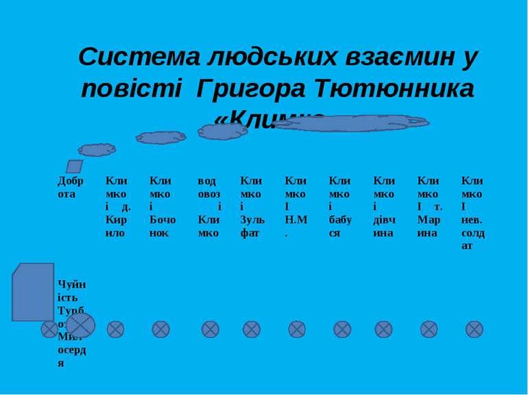 Система людських взаємин у повісті Григора Тютюнника «Климко» Доброта Чуйніст...