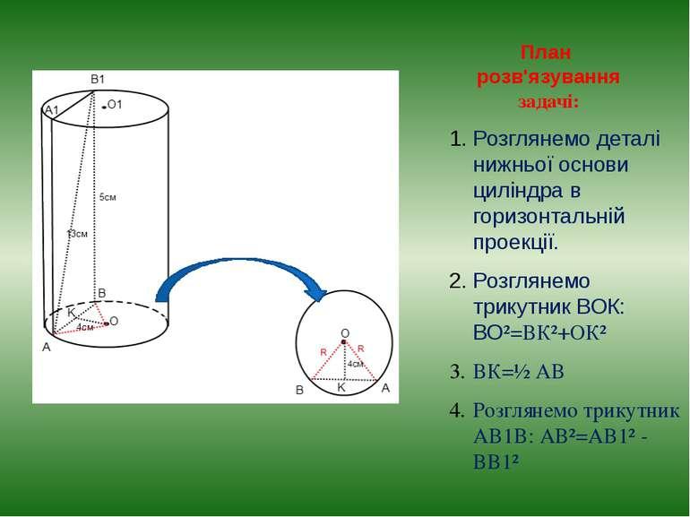 План розв'язування задачі: Розглянемо деталі нижньої основи циліндра в горизо...