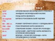 """Вправа """" Хронологія часу"""" 1837 ОПУБЛІКУВАННЯ ОКСФОРДСЬКОГО РУКОПИСУ 1770 ЗНАЙ..."""