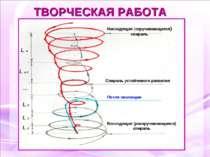 ТВОРЧЕСКАЯ РАБОТА Нисходящая (скручивающаяся) спираль Спираль устойчивого раз...