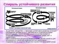 Спираль устойчивого развития В системе «общество — природа» устойчивое развит...